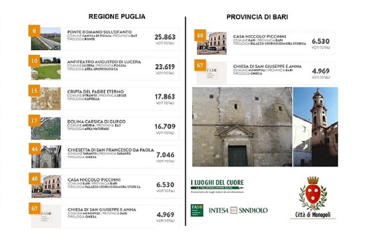 Ecco Della Nella Puglia I Votati Fai Del Classifica 10 Monumenti Piᄄᄡ bvyf76gY